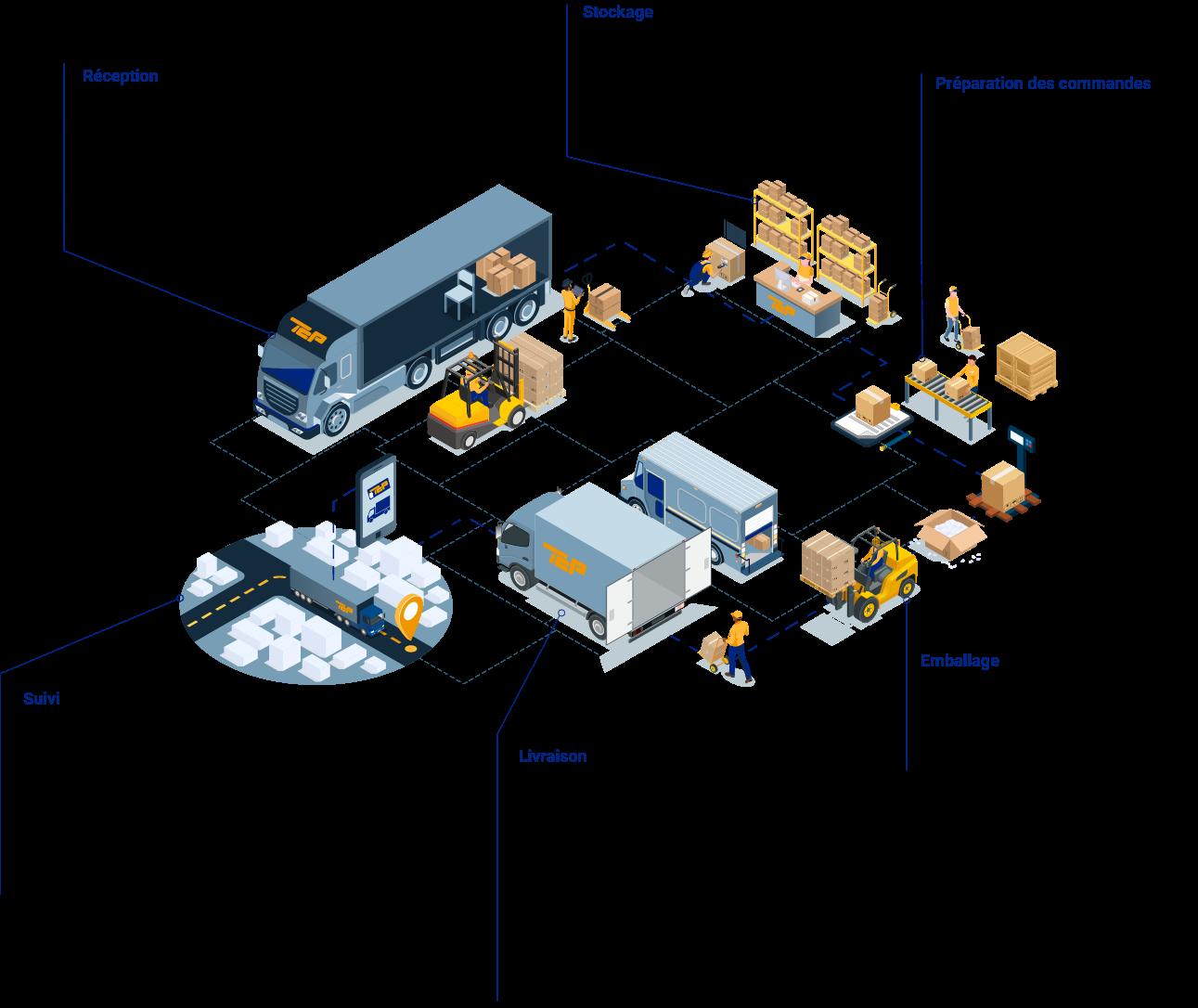 logistique-ecommerce-process-tcp